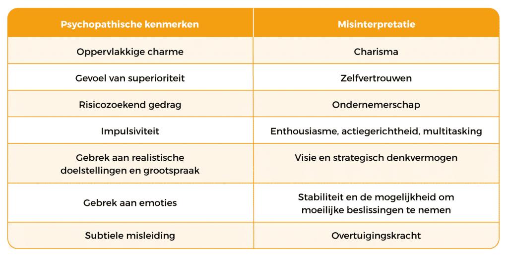 Tabel misintepretaties Akerendam